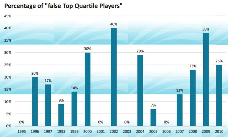 top-quart-chart